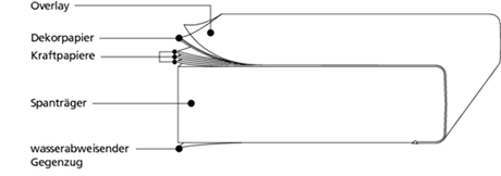 getalit-arbeitsplatte-grafik