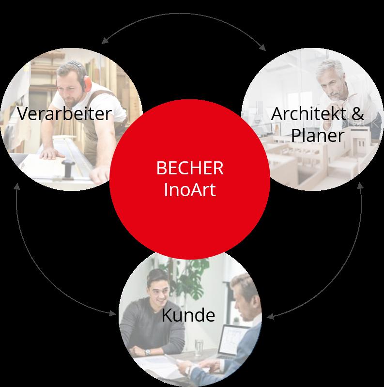 BECHER InoArt Schaubild