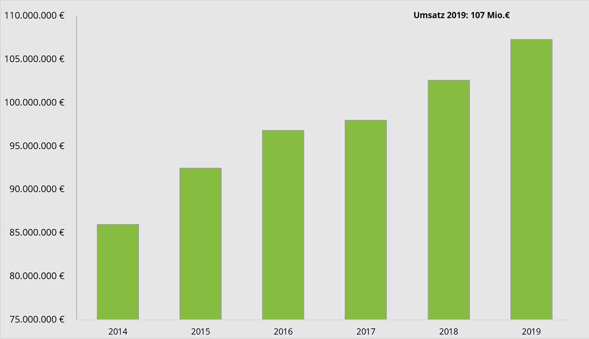 BECHER Umsatzzahlen 2019